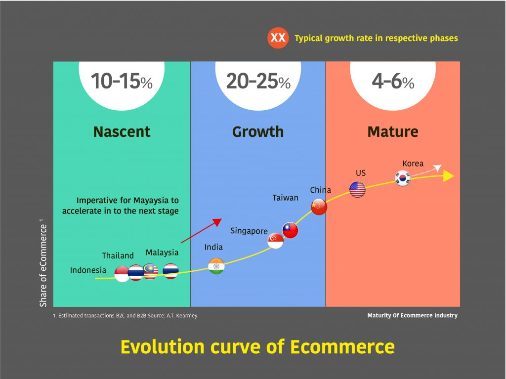 ecommerce-growth-in-malaysia