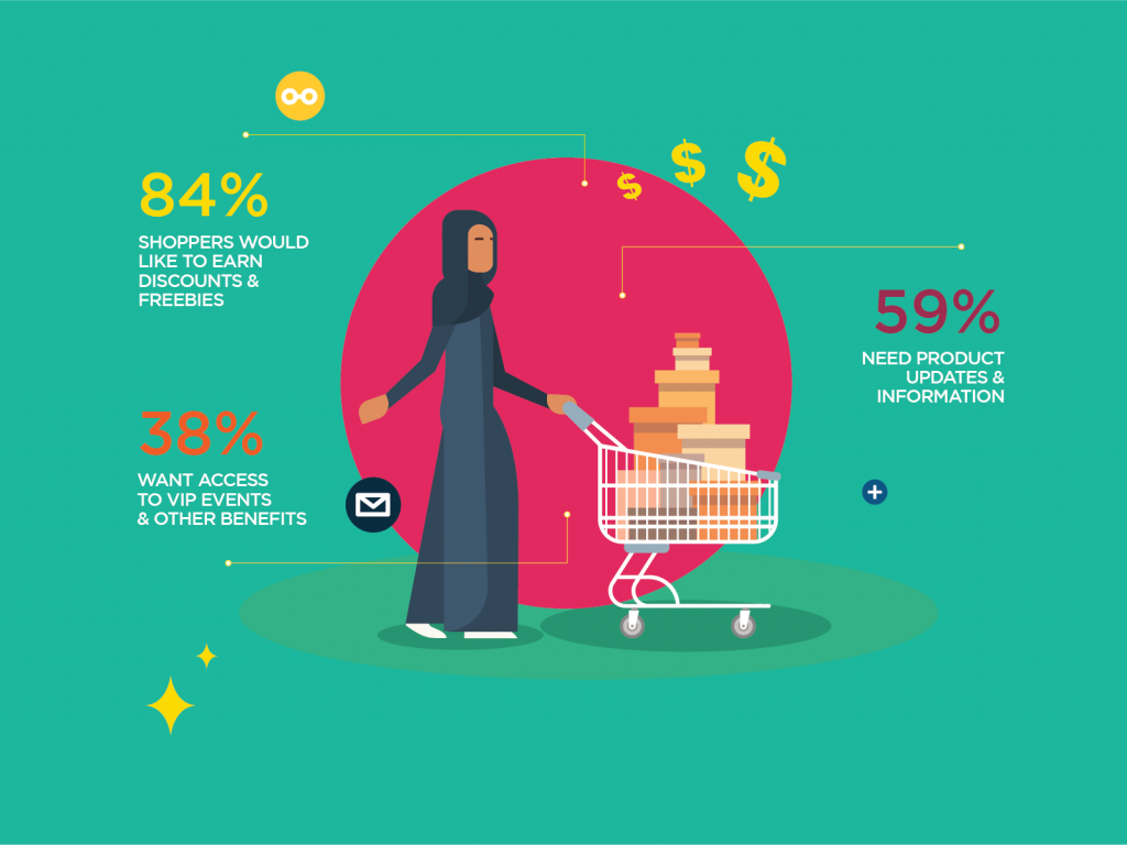 Statistics around Middle East shopping trends