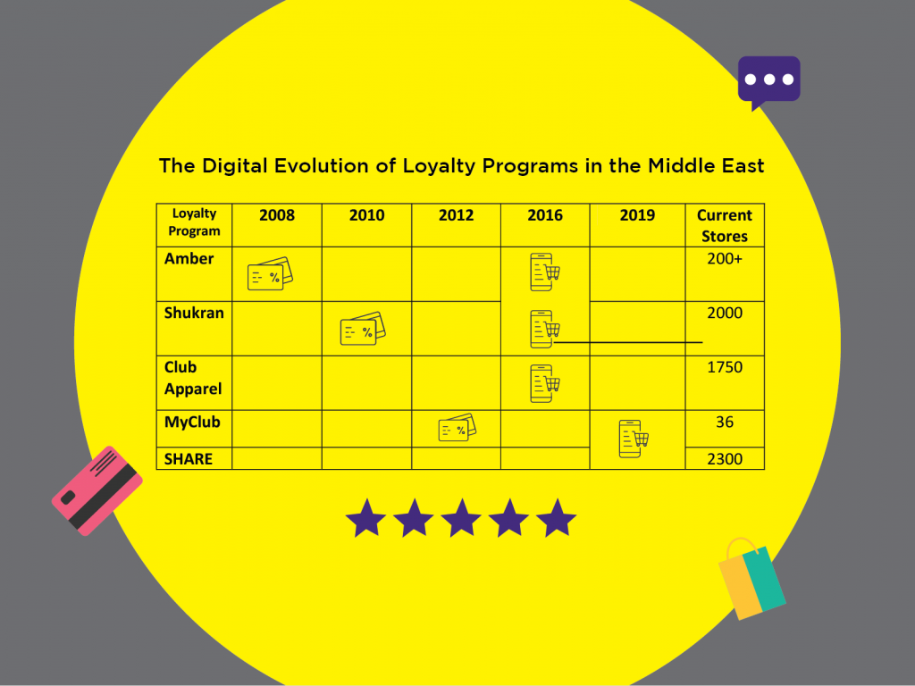 The tabular representation shows how Loyalty programs have digitally evolved over time
