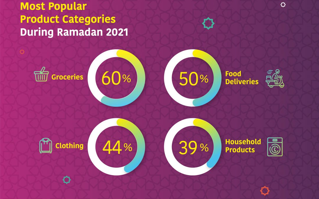 How Personalized Customer Engagement is a Game-Changer for Middle East Retailers during Ramadan 2021