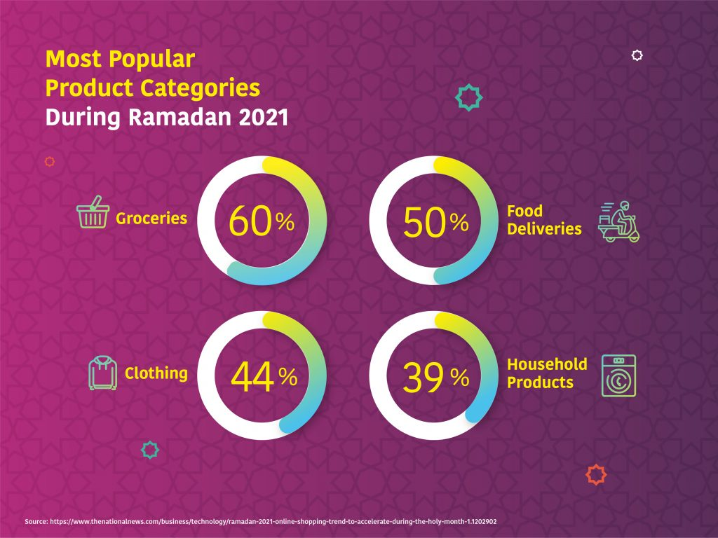 ramadan-2021-product-categories-for-shopping