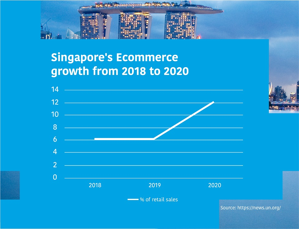 Ecommerce Growth in Singapore during Covid