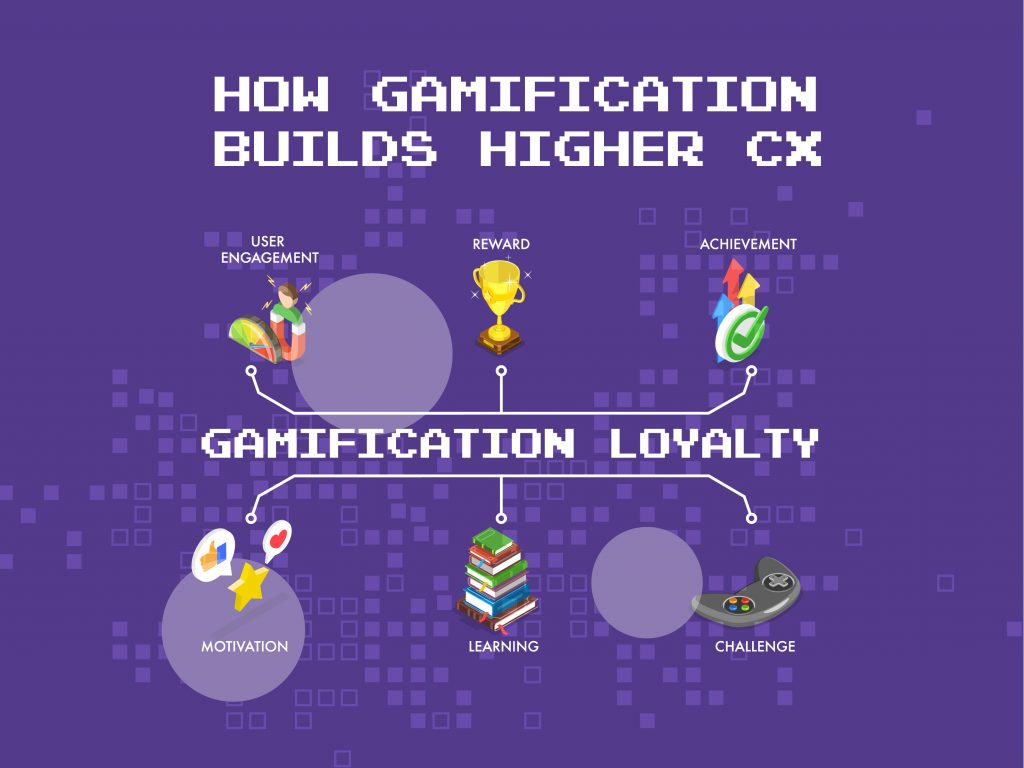gamification-loyalty-building-higher-customer-experience