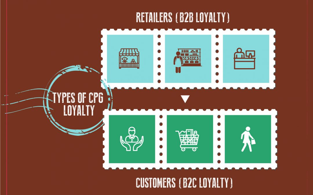 CPG Loyalty Programs- A Comprehensive Guide (Part I)